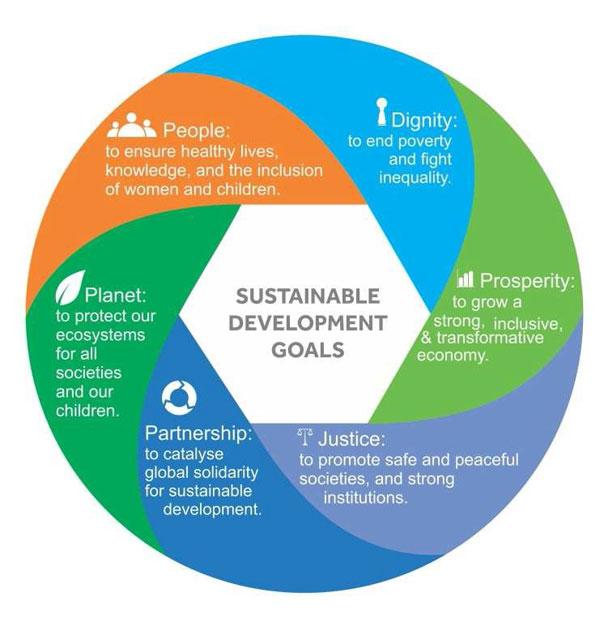 Diagrama de desenvolvimento sustentável